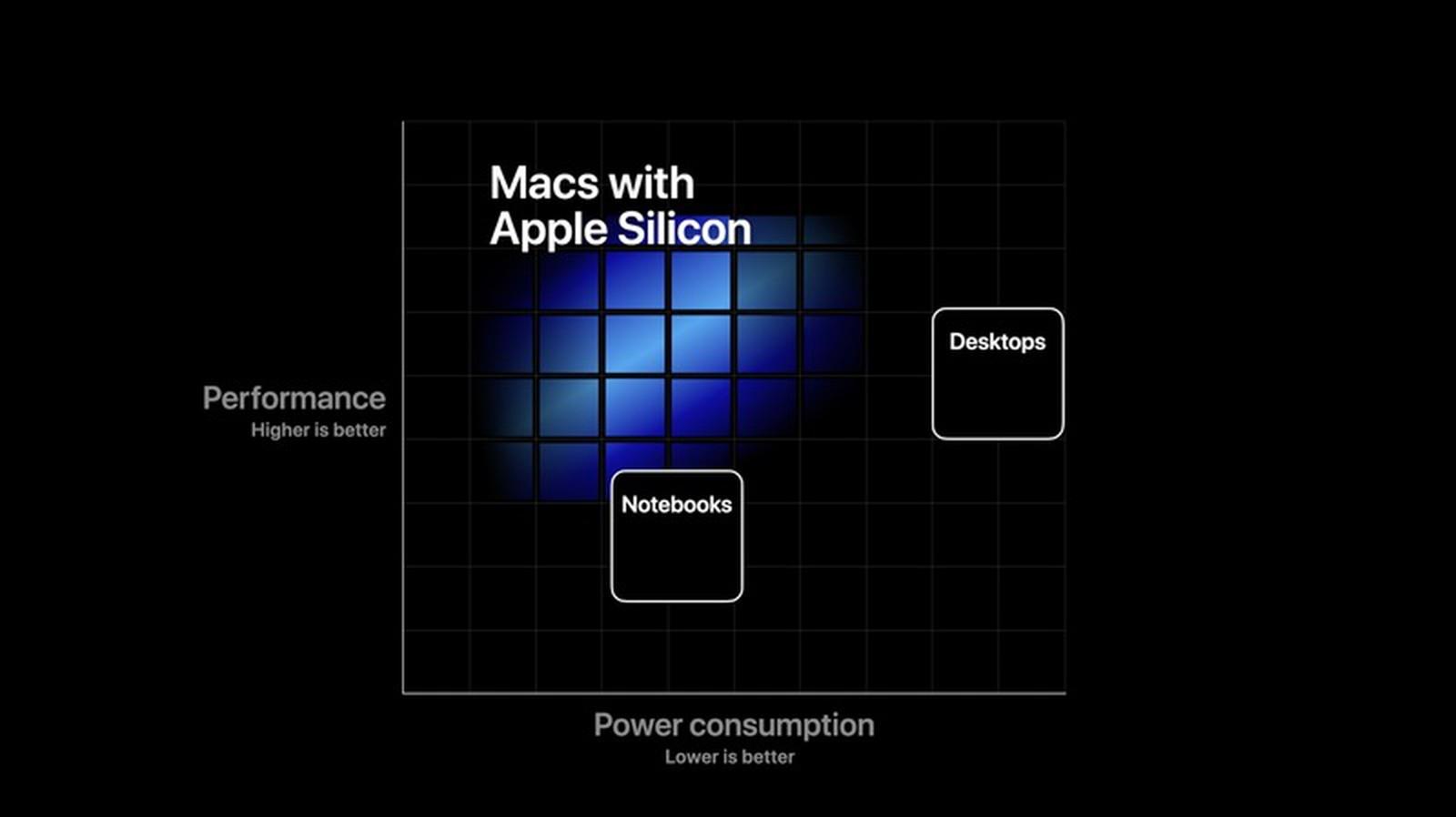 Custom Silicon