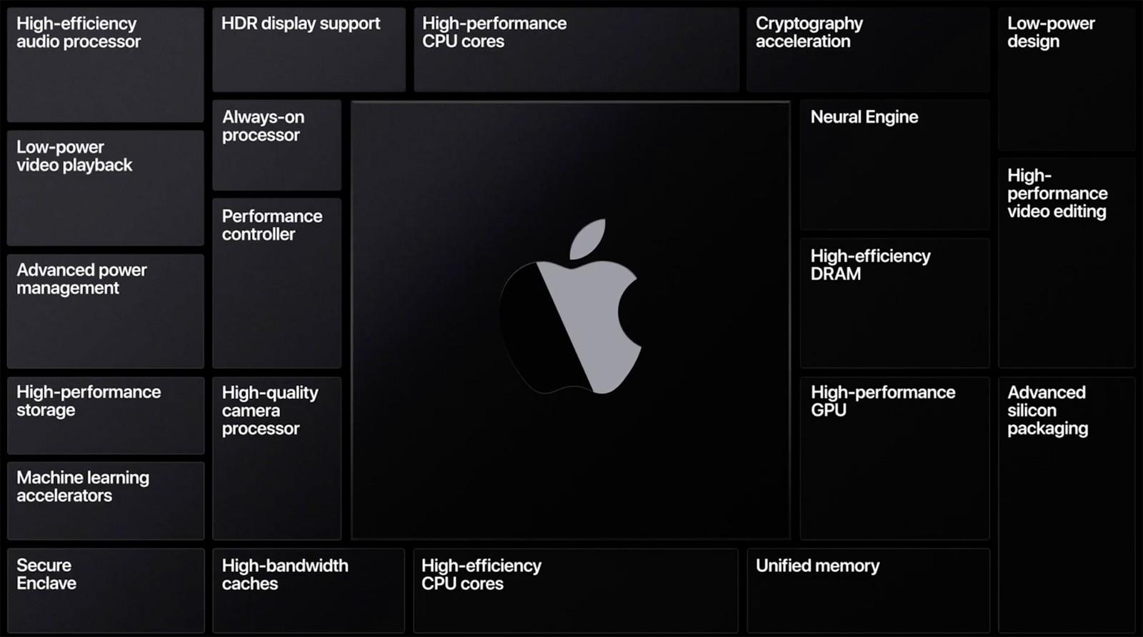 Приемущетсва Apple Silicon